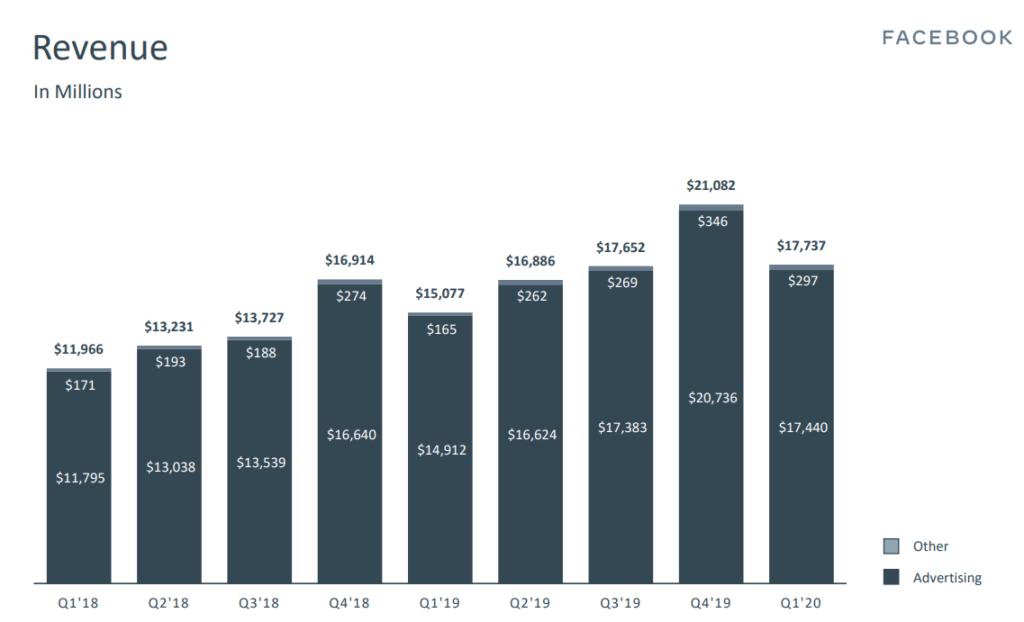 Facebook Revenue by segment