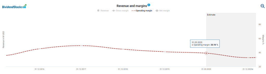Facebook margin powered by DividendStocks.Cash