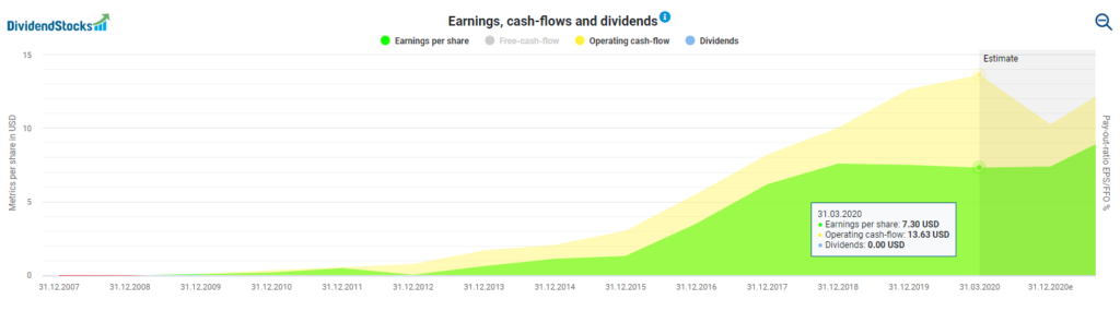Facebook's earnings and cash flows powered by DividendStocks.Cash