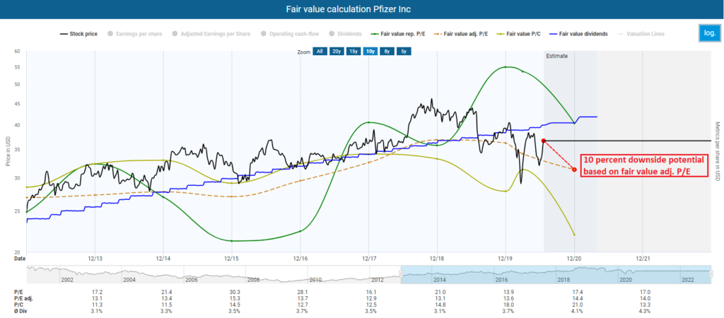 Fair value calcluation Pfizer