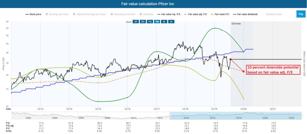 Fair value calcluation Pfizer