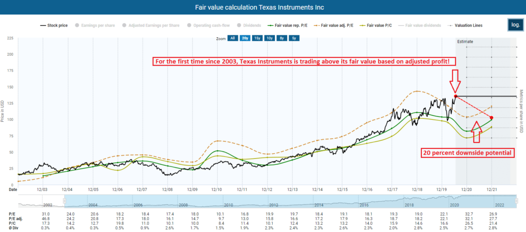 Fair value calculation Texas Instruments