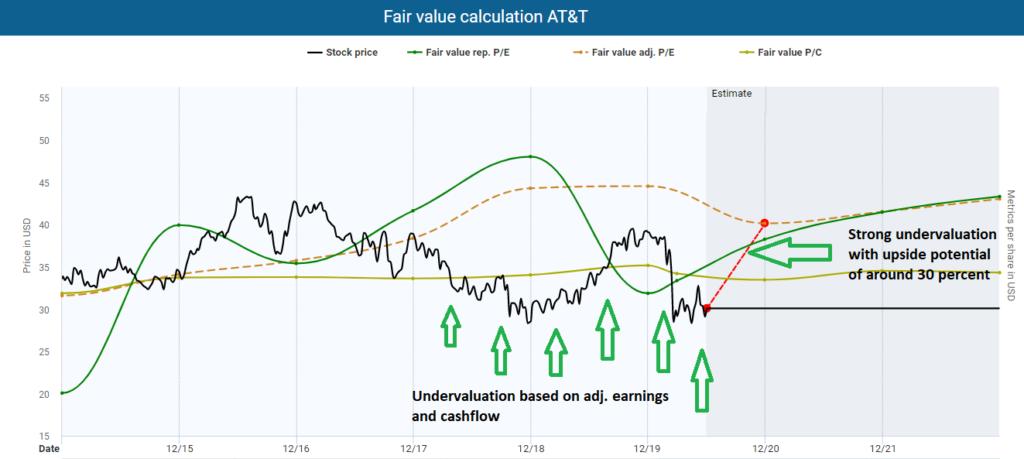 ex-dividend dates AT&T