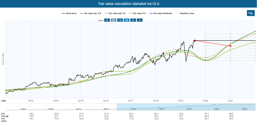 Fundamental Alphabet Stock Analysis