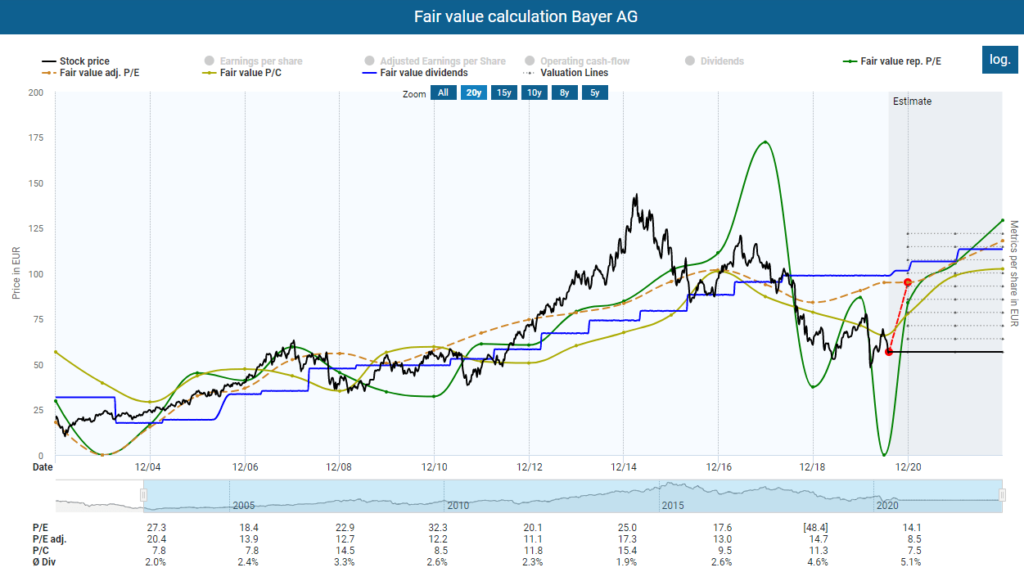 Fair value calculation Bayer after 2Q Results 2020