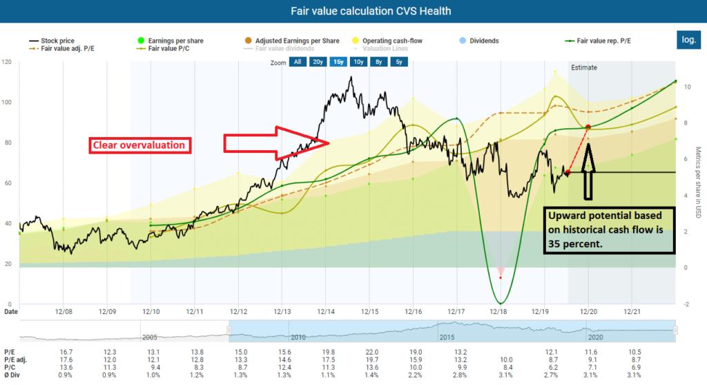 Ex Dividend dates, Fair value calculation CVS Health
