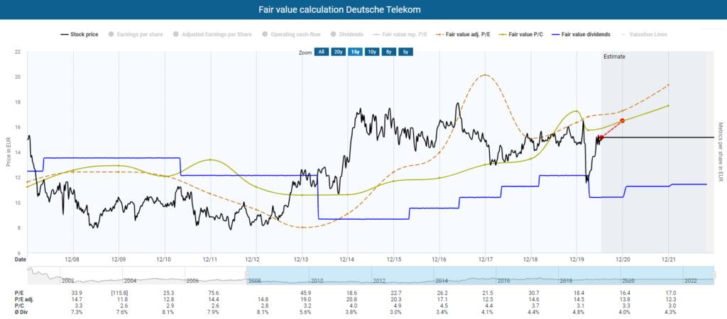 Fair value calculation Deutsche Telekom powered by DividendStocks.Cash