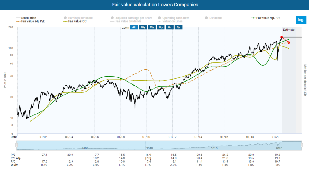 Fair value calculation Lowe's Companies