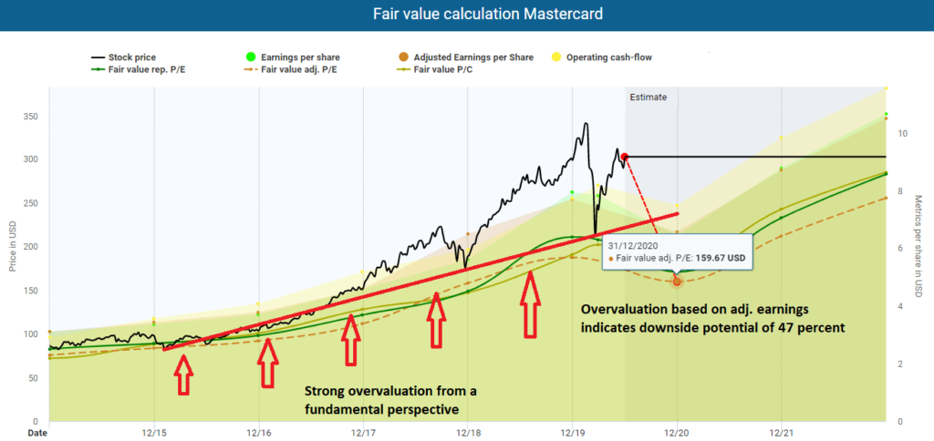 Fair value calculation Mastercard