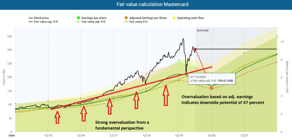 Fair value calculation Mastercard