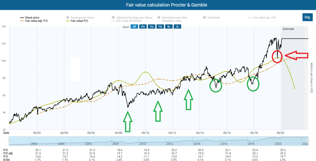 Fair value calculation Procter & Gamble