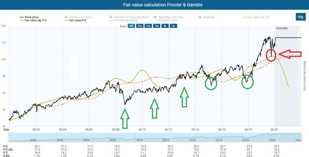 Fair value calculation Procter & Gamble