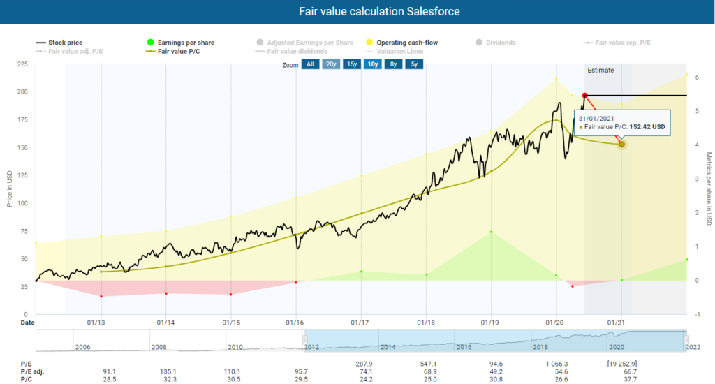 Salesforce stock analysis Fair value calculation