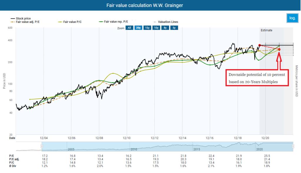 Fair value calculation W.W. Grainger
