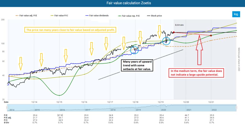 Fair value calculation Zoetis