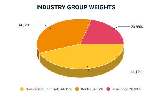 Industry group weights MSCI USA Financials