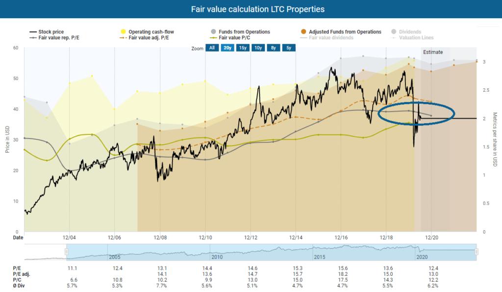 Ex Dividend, Fair value calculation LTC Properties