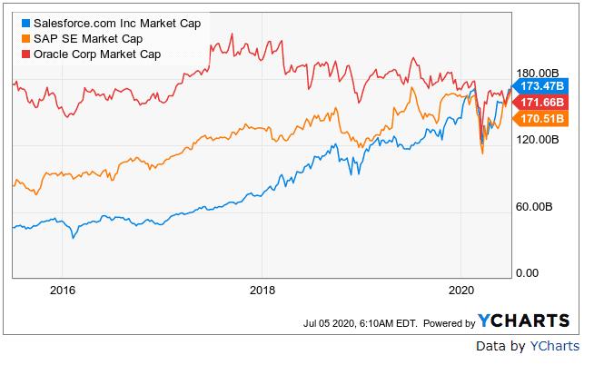 Market cap Salesforce, SAP, Oracle