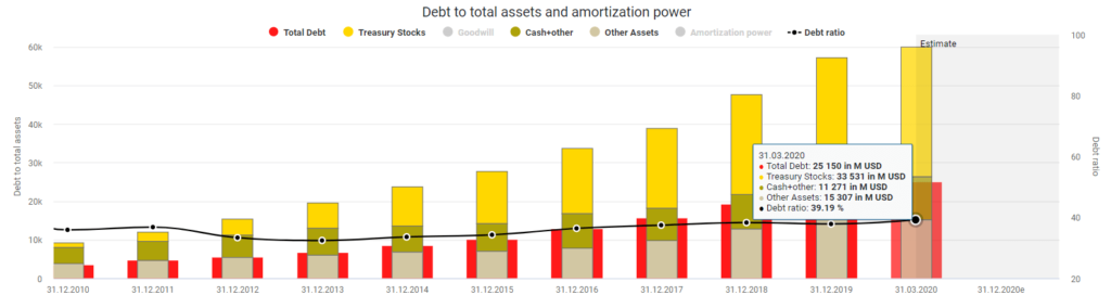Mastercard debt to total assets and amortization power