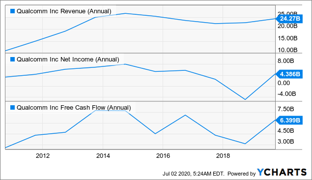 Qualcomm's revenue net income and FCF development