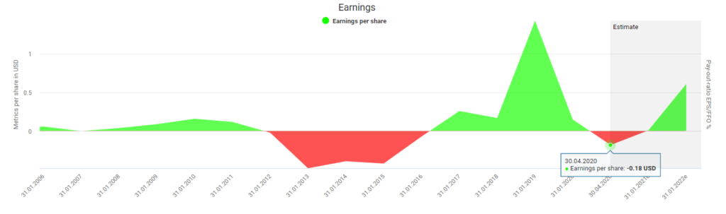Salesforce stock analysis Salesforce's earnings powered by DividendStocks.Cash