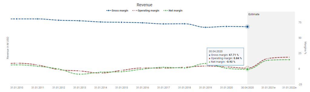 Salesforce stock analysis Salesforce's margins powered by DividendStocks.Cash