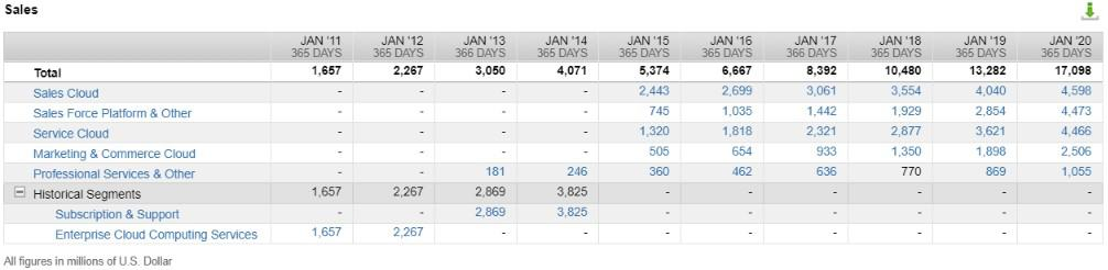 Salesforce's revenue by segments