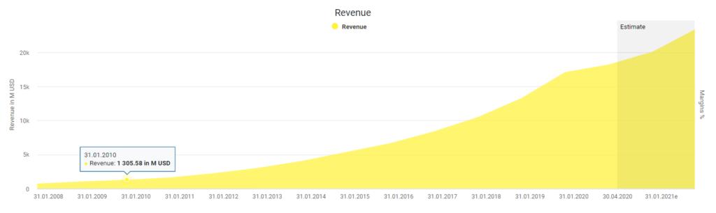 Salesforce's revenue powered by DividendStocks.Cash