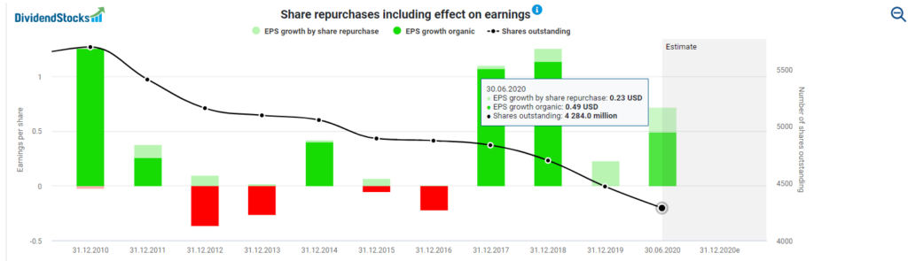 Share repurchases including effect on earnings (2)