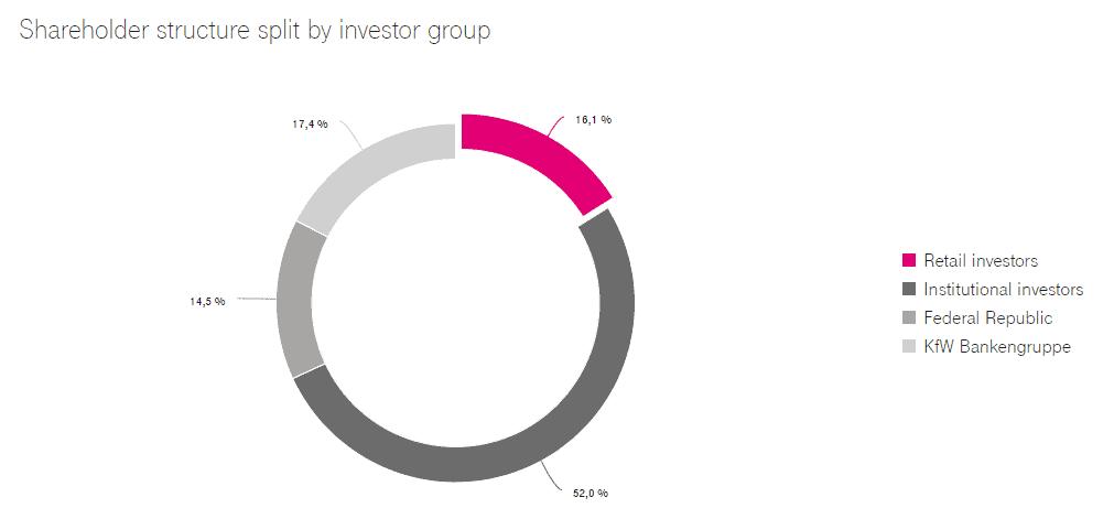 Shareholder structure Deutsche Telekom