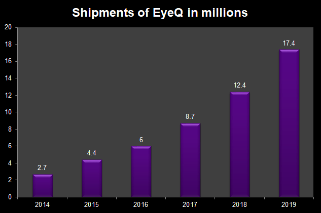 Shipments of EyeQ in millions