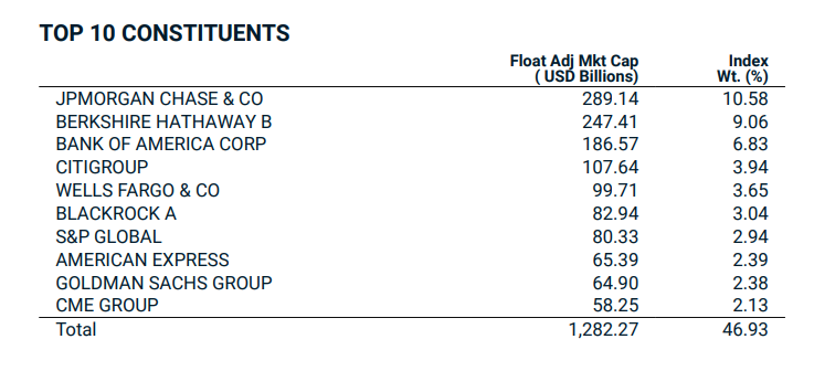 Top 10 holdings msci USA Financials