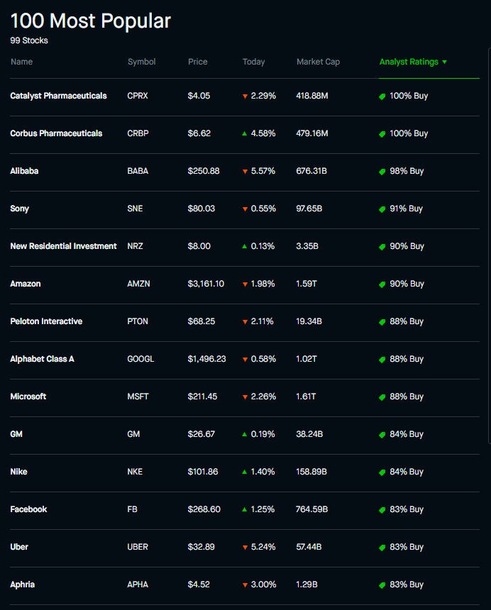 100 most popular stocks on robinhood