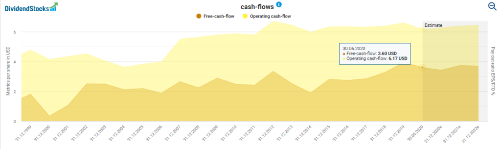 AT&T's Cash Flows powered by DividendStocks.Cash