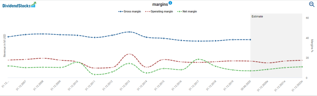 AT&T's margins powered by DividendStocks.Cash