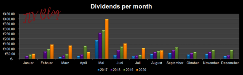 Dividend diary for August