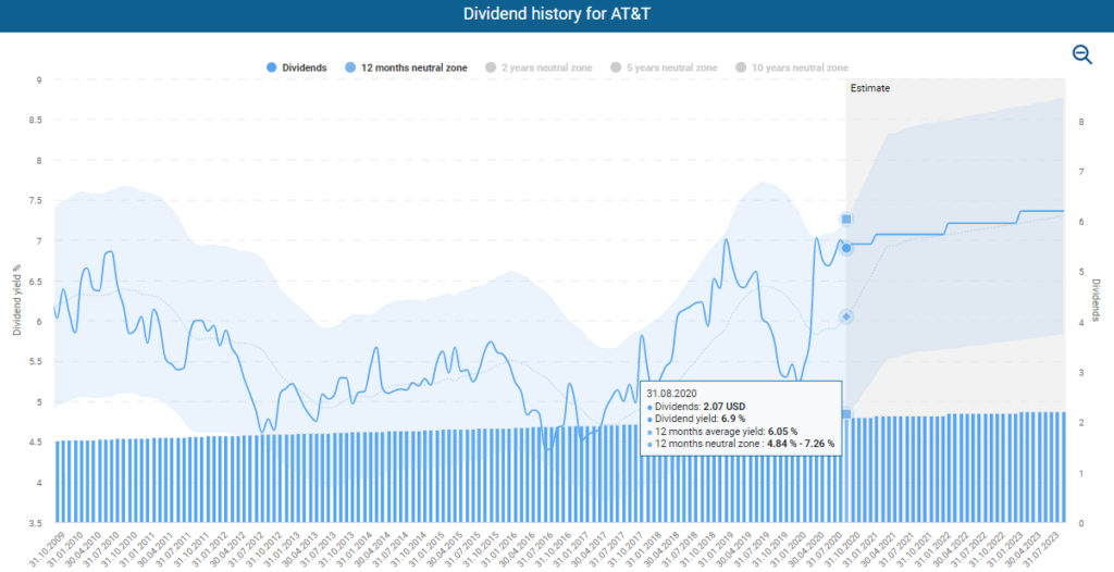 Dividend history for AT&T powered by DividendStocks.Cash