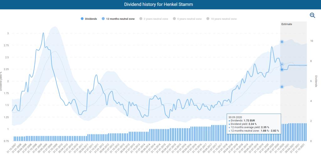 Fundamental Henkel stock analysis: