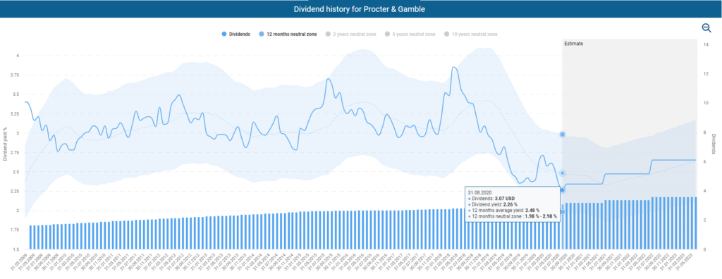 Dividend history for Procter & Gamble powered by DividendStocks.Cash