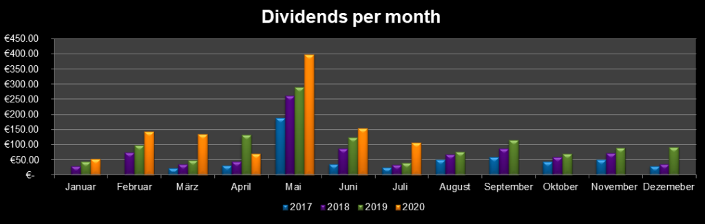 Dividends per month July