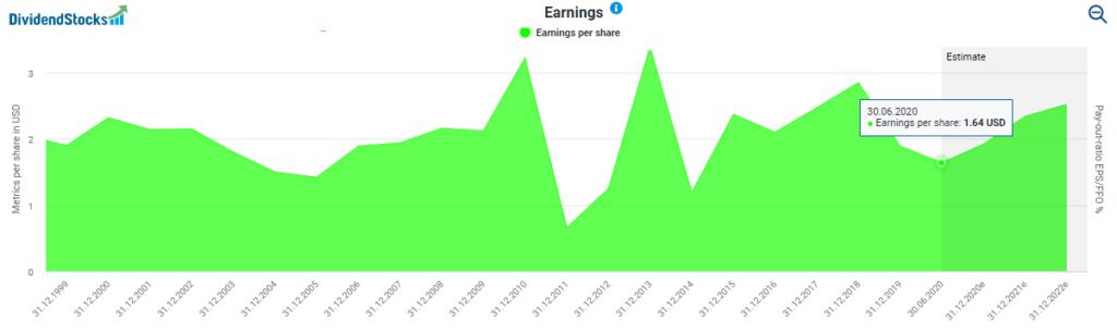 Earnings per share powered by DividendStocks.Cash