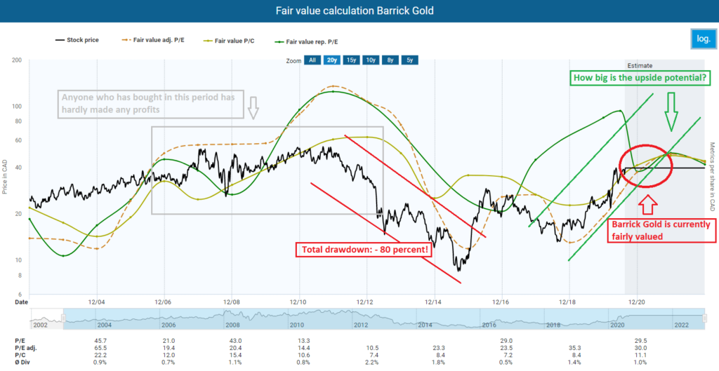 Fair value calculation Barrick Gold