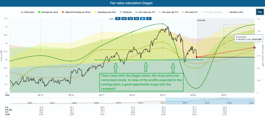 Fair value calculation Diageo