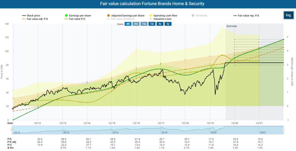 Fair value calculation Fortune Brands Home & Security