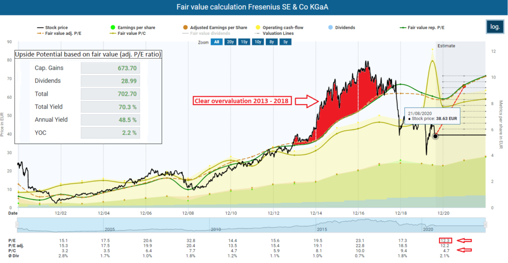 Fair value calculation Fresenius SE
