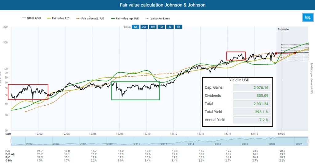 Fair value calculation Johnson & Johnson