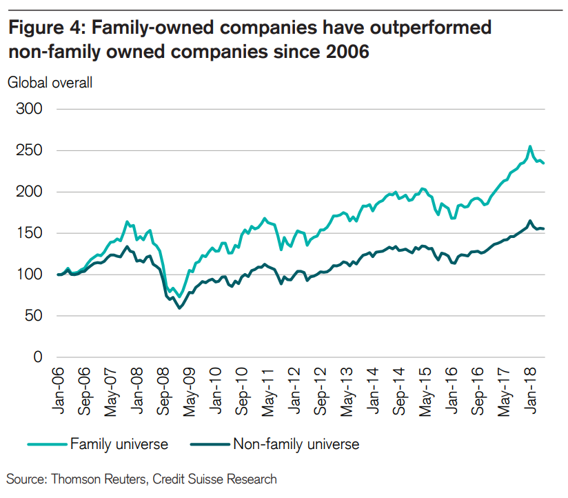 Family-owned companies seem to oupterform non-family owned companies