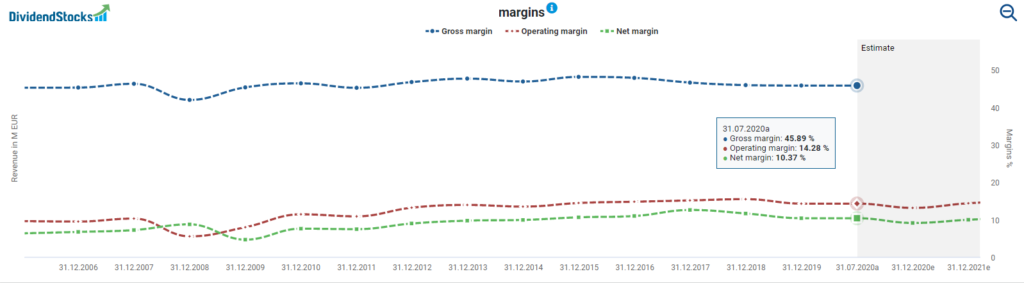 Henkel's margin powered by DividendStocks.Cash