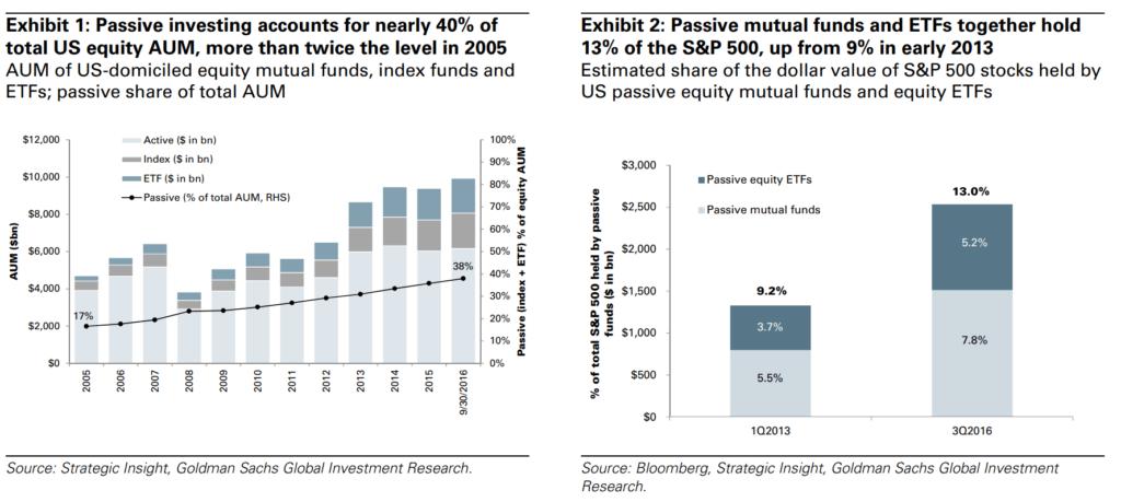 Passive vs. active investing (1)