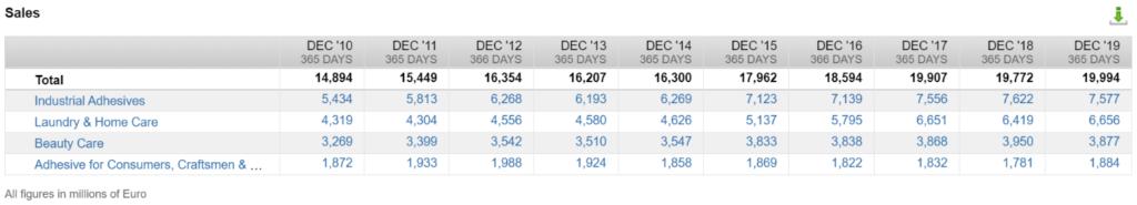 Revenue by Segment (Source: FactSet Workstation)